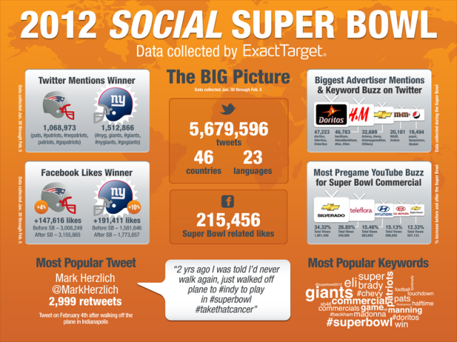 Super Bowl 2012 Tweets