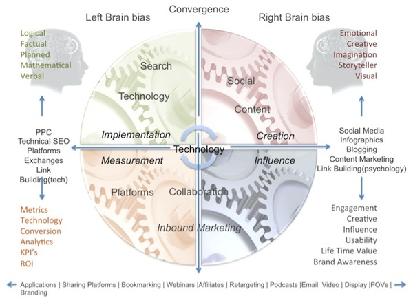converged-media-left-brain-right-brain
